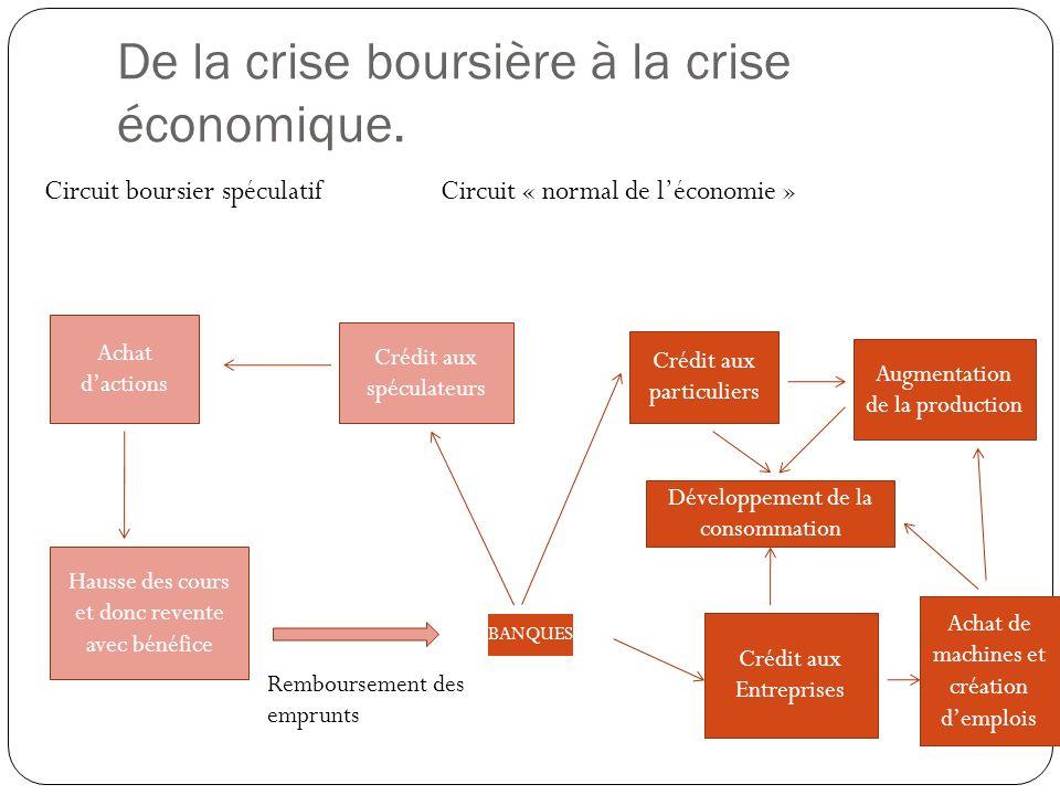 De la crise boursière à la crise économique.