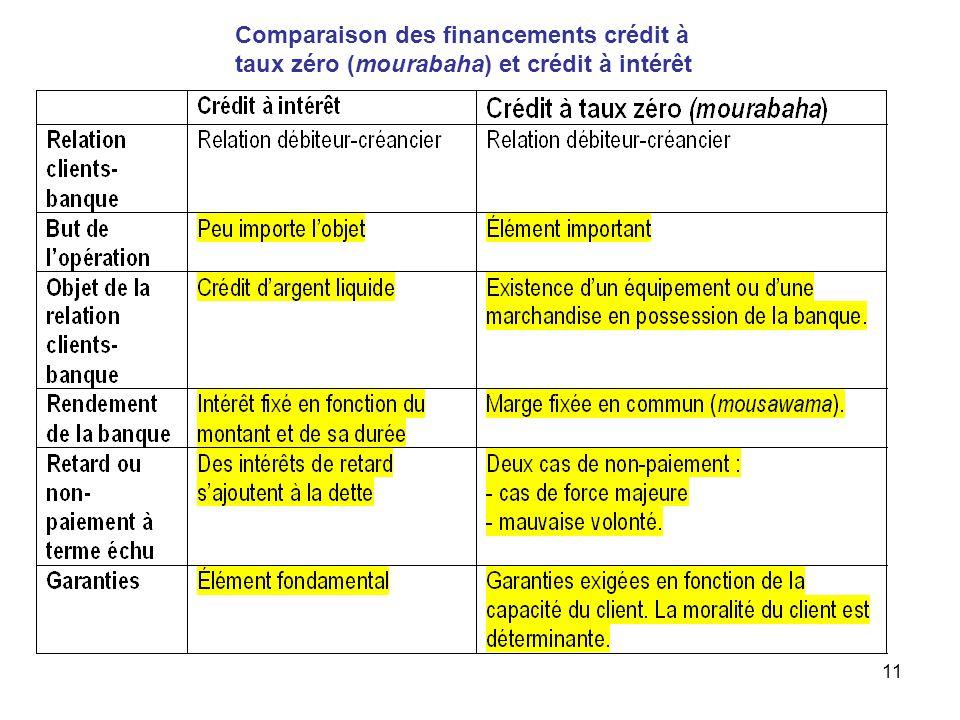 11 Comparaison des financements crédit à taux zéro (mourabaha) et crédit à intérêt