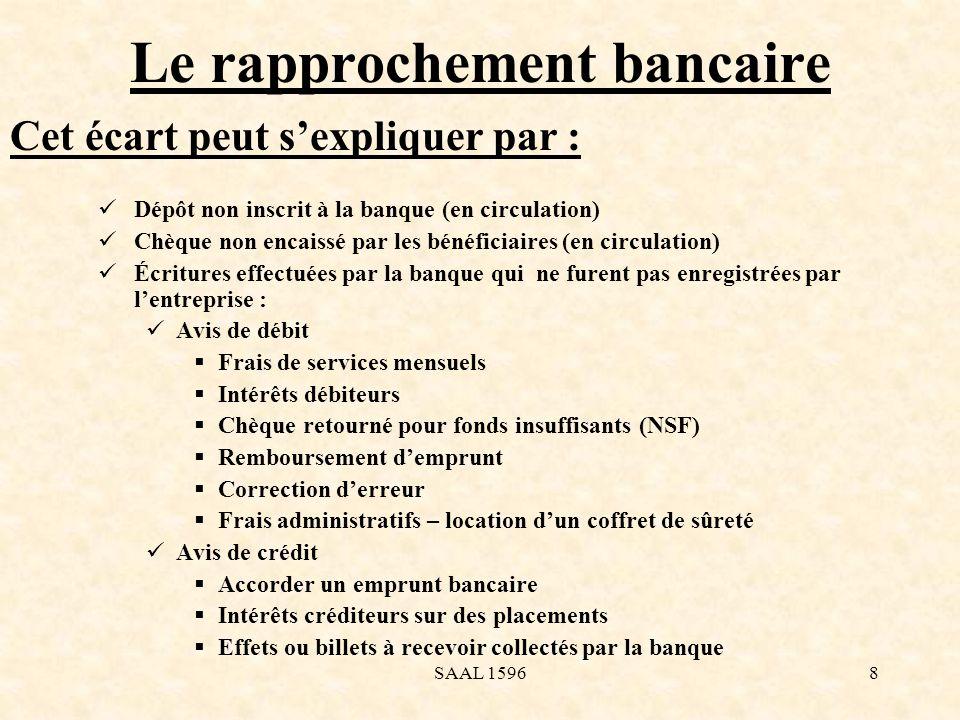 Le rapprochement bancaire Dépôt non inscrit à la banque (en circulation) Chèque non encaissé par les bénéficiaires (en circulation) Écritures effectué