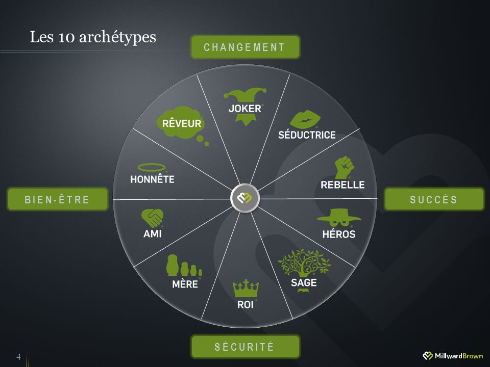 4 CHANGEMENT SÉCURITÉ SUCCÈSBIEN-ÊTRE Les 10 archétypes