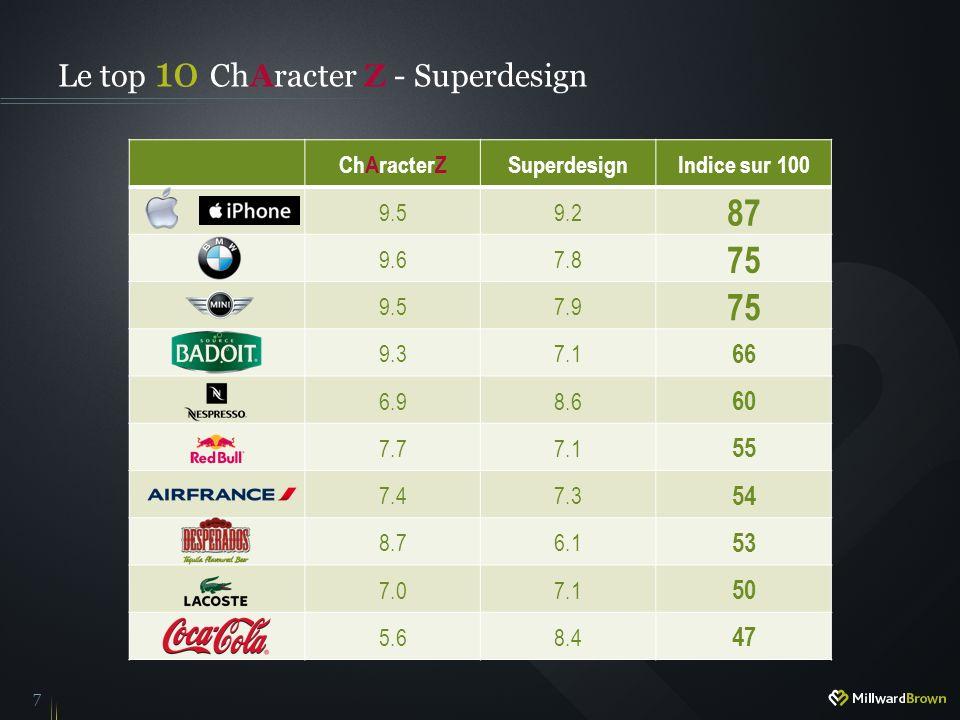 7 ChAracterZSuperdesignIndice sur 100 9.59.2 87 9.67.8 75 9.57.9 75 9.37.1 66 6.98.6 60 7.77.1 55 7.47.3 54 8.76.1 53 7.07.1 50 5.68.4 47 Le top 10 ChAracter Z - Superdesign