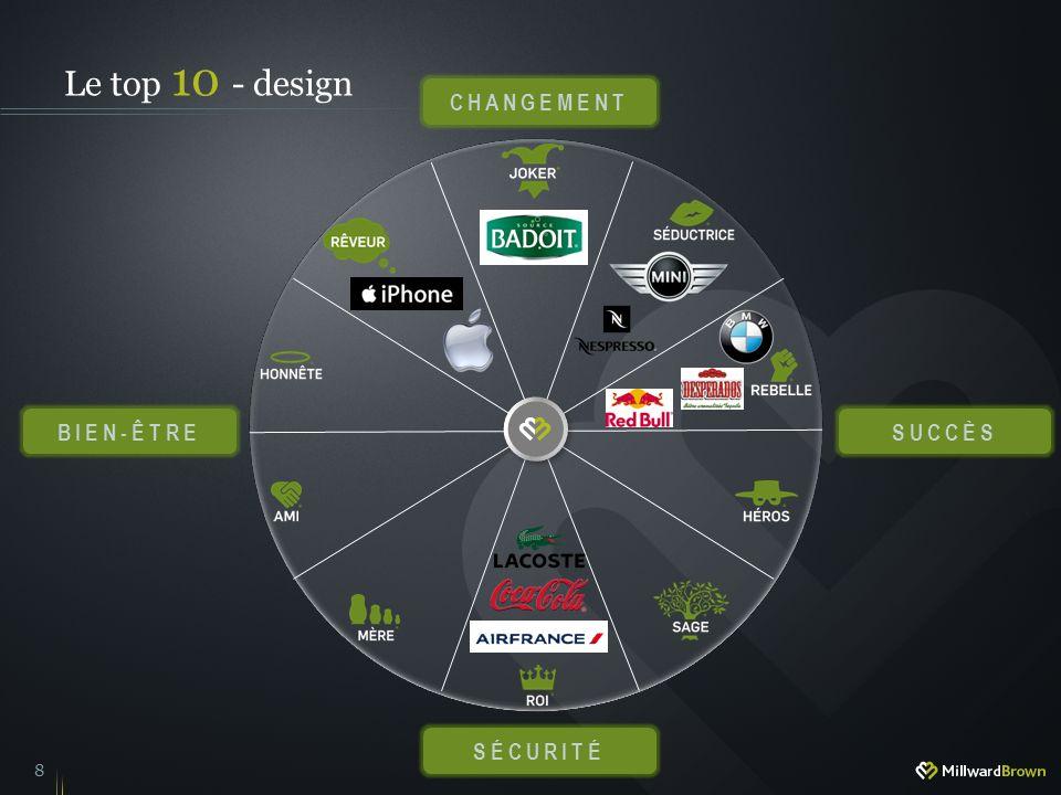8 Le top 10 - design CHANGEMENT SÉCURITÉ SUCCÈSBIEN-ÊTRE