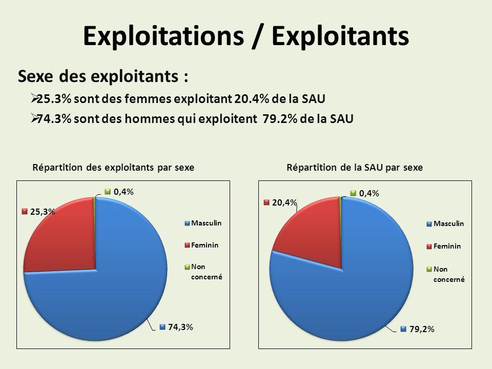 Exploitations / Exploitants Sexe des exploitants : 25.3% sont des femmes exploitant 20.4% de la SAU 74.3% sont des hommes qui exploitent 79.2% de la S