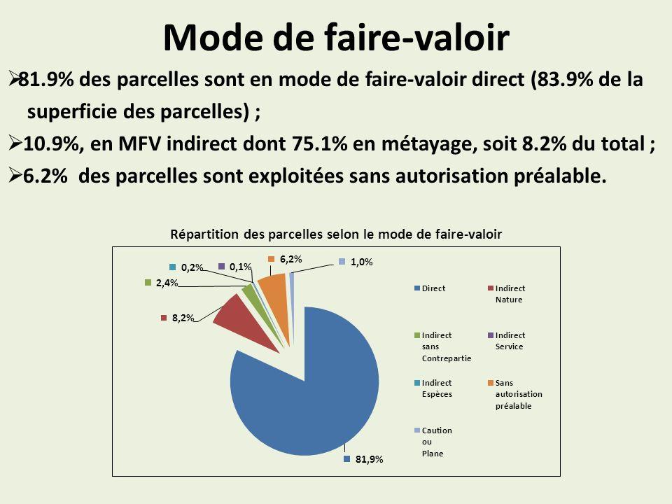 Mode de faire-valoir 81.9% des parcelles sont en mode de faire-valoir direct (83.9% de la superficie des parcelles) ; 10.9%, en MFV indirect dont 75.1