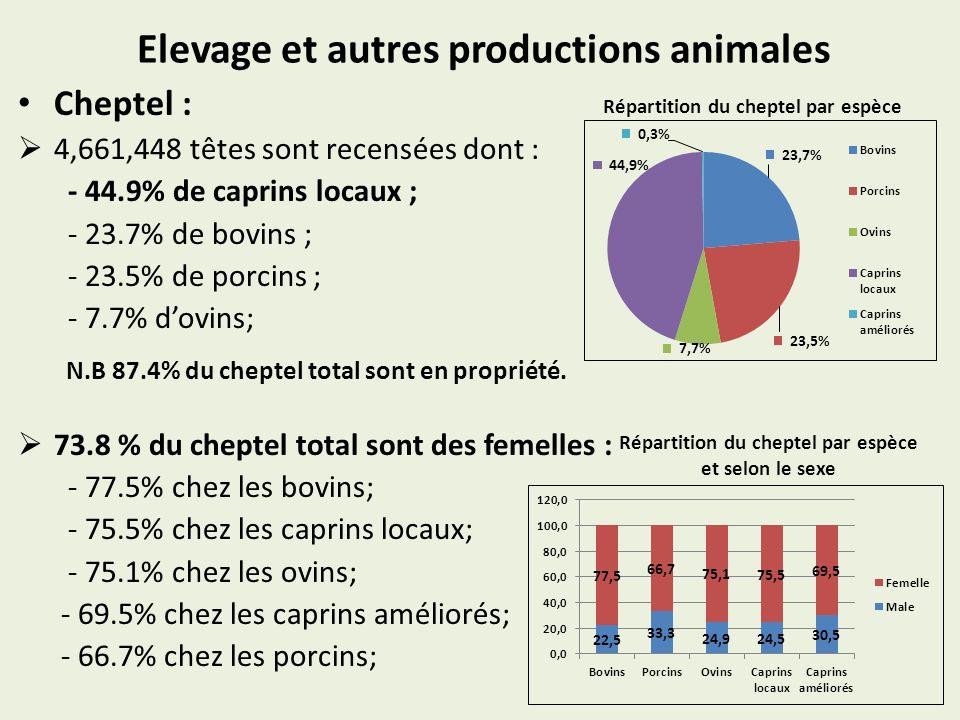 Elevage et autres productions animales Cheptel : 4,661,448 têtes sont recensées dont : - 44.9% de caprins locaux ; - 23.7% de bovins ; - 23.5% de porc