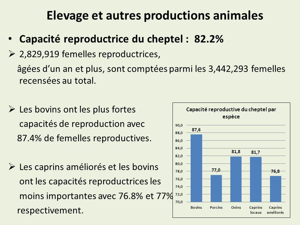 Elevage et autres productions animales Capacité reproductrice du cheptel : 82.2% 2,829,919 femelles reproductrices, âgées dun an et plus, sont comptée