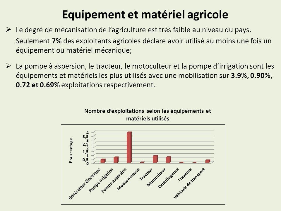 Equipement et matériel agricole Le degré de mécanisation de lagriculture est très faible au niveau du pays. Seulement 7% des exploitants agricoles déc