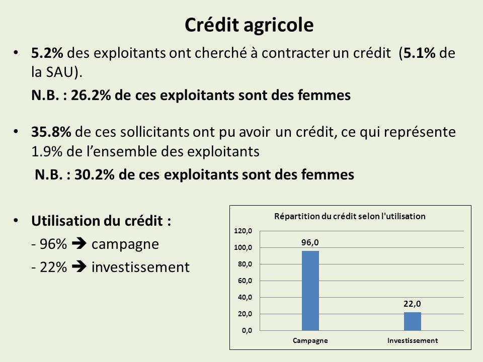 Crédit agricole 5.2% des exploitants ont cherché à contracter un crédit (5.1% de la SAU). N.B. : 26.2% de ces exploitants sont des femmes 35.8% de ces