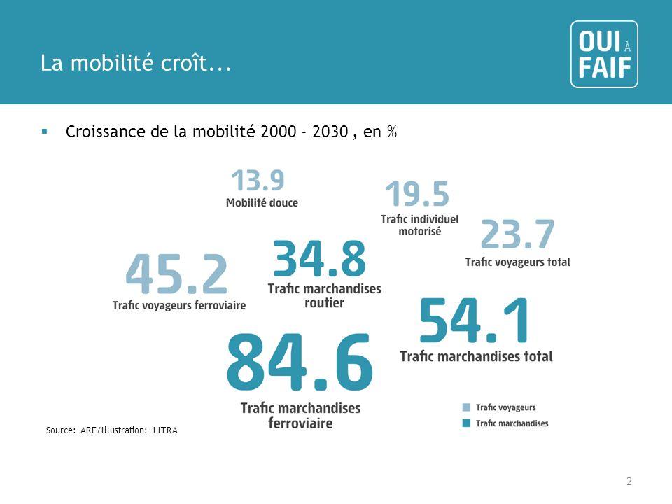 La mobilité croît... Croissance de la mobilité 2000 - 2030, en % 2 Source: ARE/Illustration: LITRA