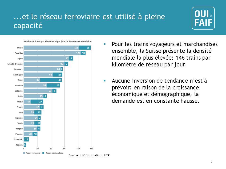 ...et le réseau ferroviaire est utilisé à pleine capacité Pour les trains voyageurs et marchandises ensemble, la Suisse présente la densité mondiale la plus élevée: 146 trains par kilomètre de réseau par jour.