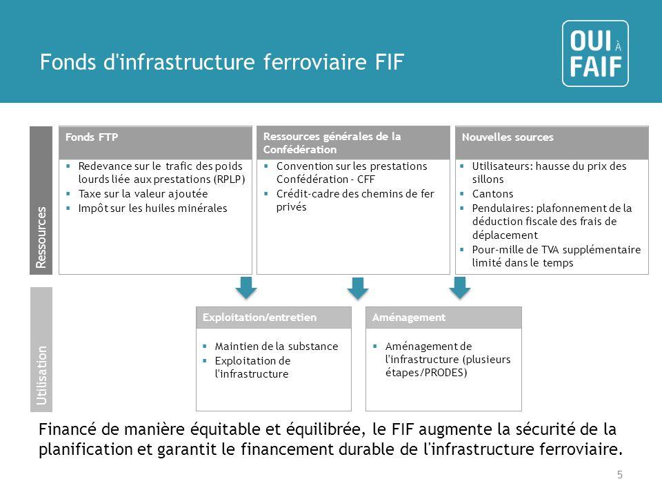 Fonds d infrastructure ferroviaire FIF Financé de manière équitable et équilibrée, le FIF augmente la sécurité de la planification et garantit le financement durable de l infrastructure ferroviaire.