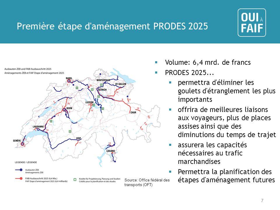 Première étape d aménagement PRODES 2025 Volume: 6,4 mrd.