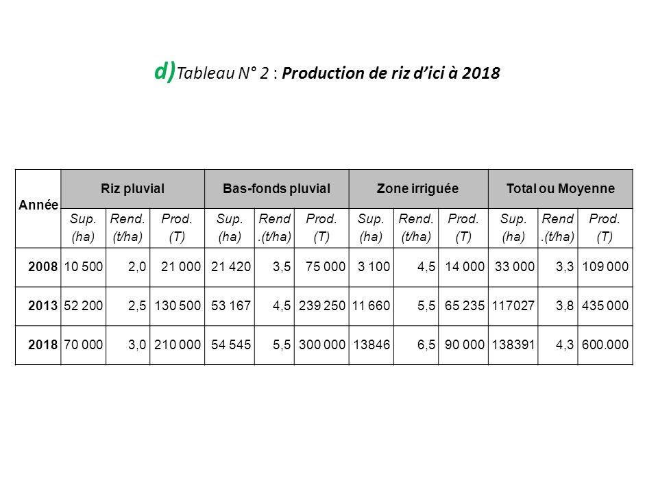 d) Tableau N° 2 : Production de riz dici à 2018 Année Riz pluvialBas-fonds pluvialZone irriguéeTotal ou Moyenne Sup. (ha) Rend. (t/ha) Prod. (T) Sup.