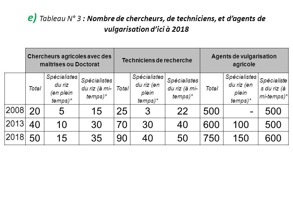 e) Tableau N° 3 : Nombre de chercheurs, de techniciens, et dagents de vulgarisation dici à 2018 Chercheurs agricoles avec des maîtrises ou Doctorat Te