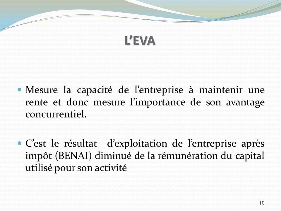 LEVA Mesure la capacité de lentreprise à maintenir une rente et donc mesure limportance de son avantage concurrentiel. Cest le résultat dexploitation