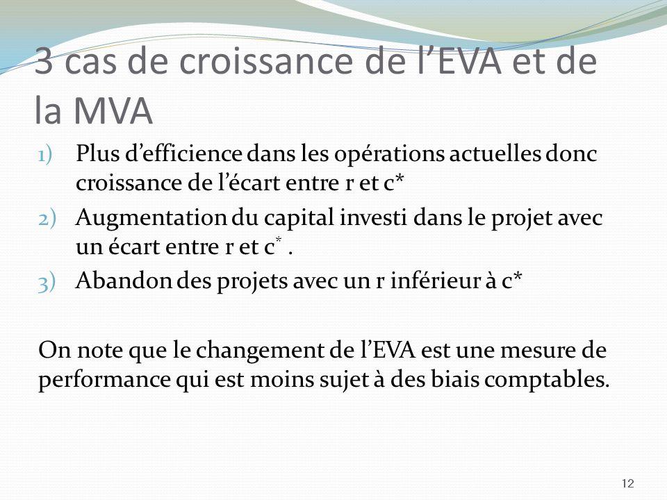 3 cas de croissance de lEVA et de la MVA 1) Plus defficience dans les opérations actuelles donc croissance de lécart entre r et c* 2) Augmentation du capital investi dans le projet avec un écart entre r et c *.