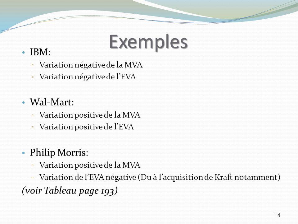 Exemples IBM: Variation négative de la MVA Variation négative de lEVA Wal-Mart: Variation positive de la MVA Variation positive de lEVA Philip Morris: Variation positive de la MVA Variation de lEVA négative (Du à lacquisition de Kraft notamment) (voir Tableau page 193) 14