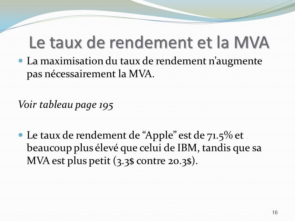 Le taux de rendement et la MVA La maximisation du taux de rendement naugmente pas nécessairement la MVA. Voir tableau page 195 Le taux de rendement de