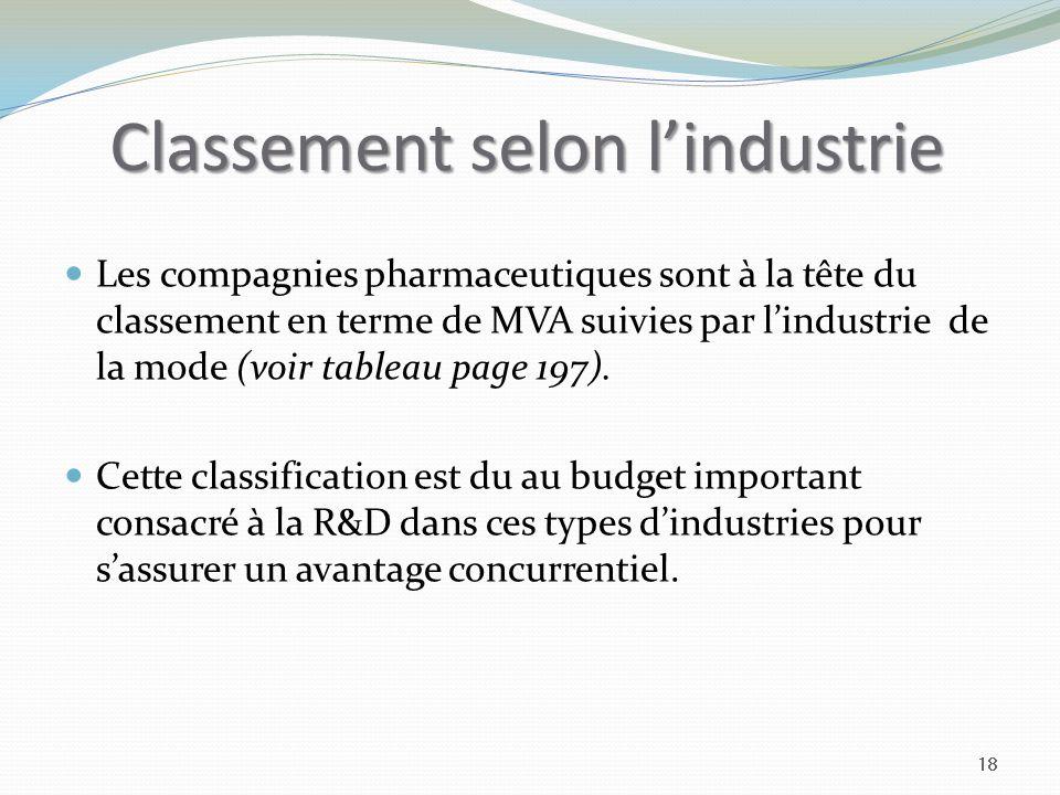 Classement selon lindustrie Les compagnies pharmaceutiques sont à la tête du classement en terme de MVA suivies par lindustrie de la mode (voir tableau page 197).