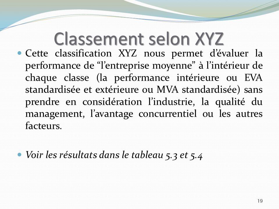 Classement selon XYZ Cette classification XYZ nous permet dévaluer la performance de lentreprise moyenne à lintérieur de chaque classe (la performance