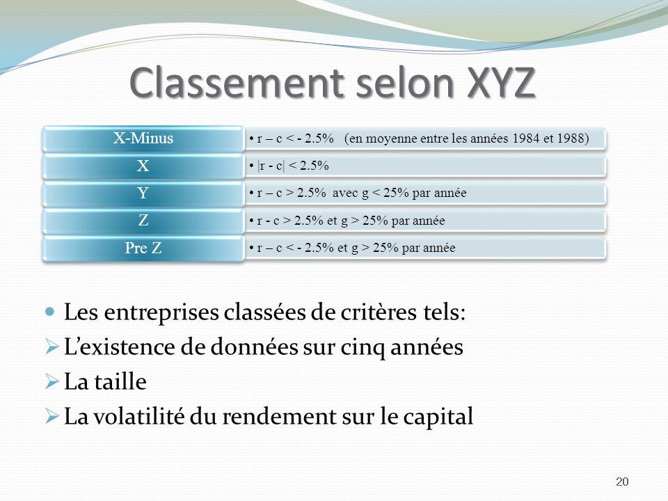 Classement selon XYZ 20 r – c < - 2.5% (en moyenne entre les années 1984 et 1988) X-Minus |r - c| < 2.5% X r – c > 2.5% avec g < 25% par année Y r - c > 2.5% et g > 25% par année Z r – c 25% par année Pre Z Les entreprises classées de critères tels: Lexistence de données sur cinq années La taille La volatilité du rendement sur le capital