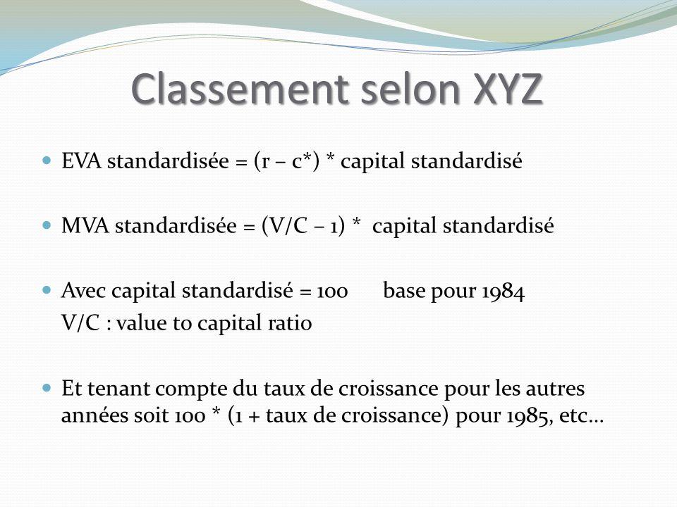 Classement selon XYZ EVA standardisée = (r – c*) * capital standardisé MVA standardisée = (V/C – 1) * capital standardisé Avec capital standardisé = 100 base pour 1984 V/C : value to capital ratio Et tenant compte du taux de croissance pour les autres années soit 100 * (1 + taux de croissance) pour 1985, etc…