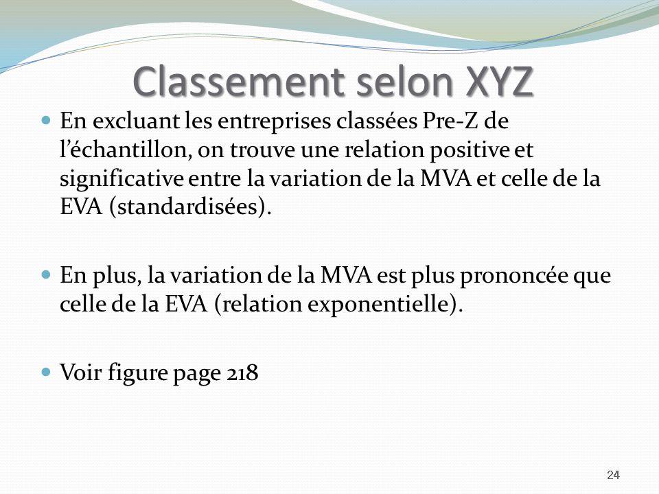 Classement selon XYZ En excluant les entreprises classées Pre-Z de léchantillon, on trouve une relation positive et significative entre la variation de la MVA et celle de la EVA (standardisées).