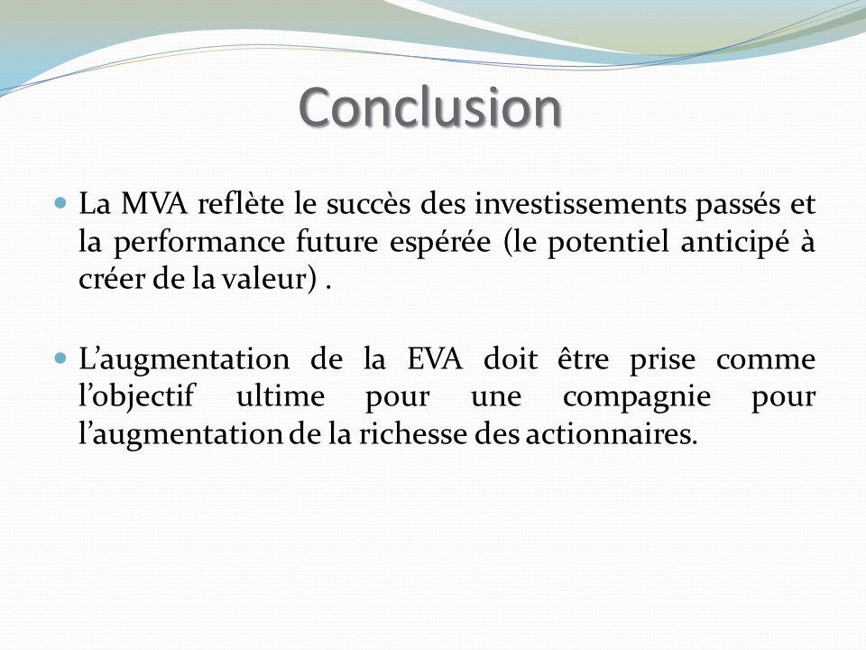 Conclusion La MVA reflète le succès des investissements passés et la performance future espérée (le potentiel anticipé à créer de la valeur).