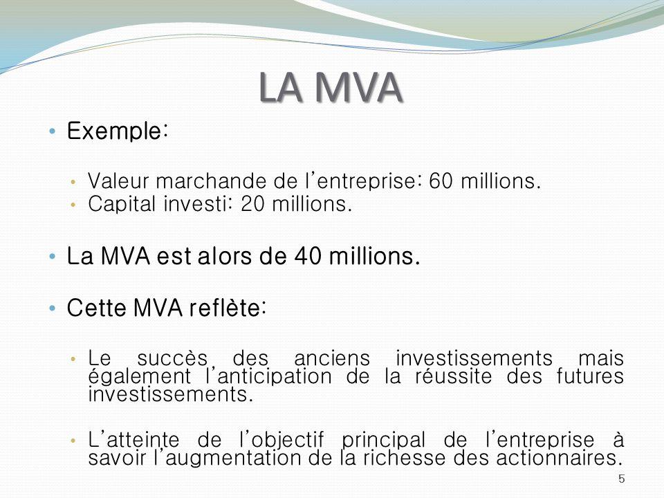 LA MVA Exemple: Valeur marchande de lentreprise: 60 millions. Capital investi: 20 millions. La MVA est alors de 40 millions. Cette MVA reflète: Le suc