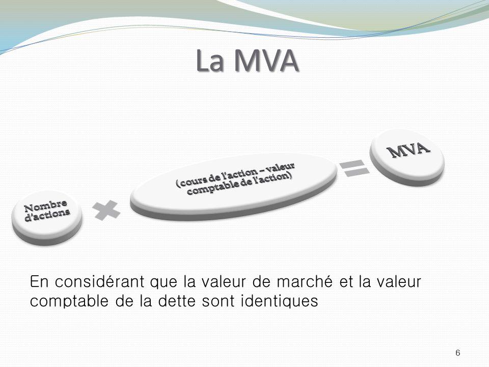 La MVA 6 En considérant que la valeur de marché et la valeur comptable de la dette sont identiques