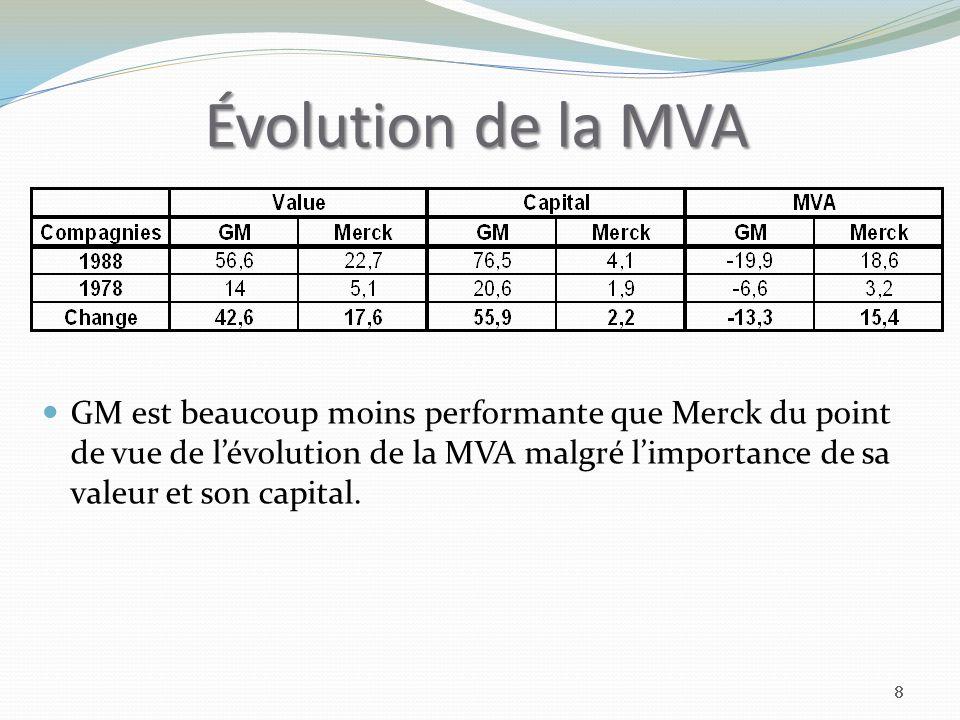 Évolution de la MVA GM est beaucoup moins performante que Merck du point de vue de lévolution de la MVA malgré limportance de sa valeur et son capital.