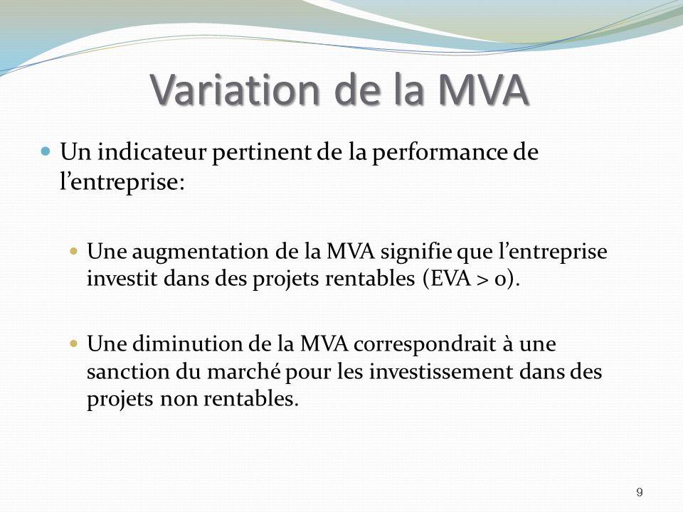 Variation de la MVA Un indicateur pertinent de la performance de lentreprise: Une augmentation de la MVA signifie que lentreprise investit dans des projets rentables (EVA > 0).
