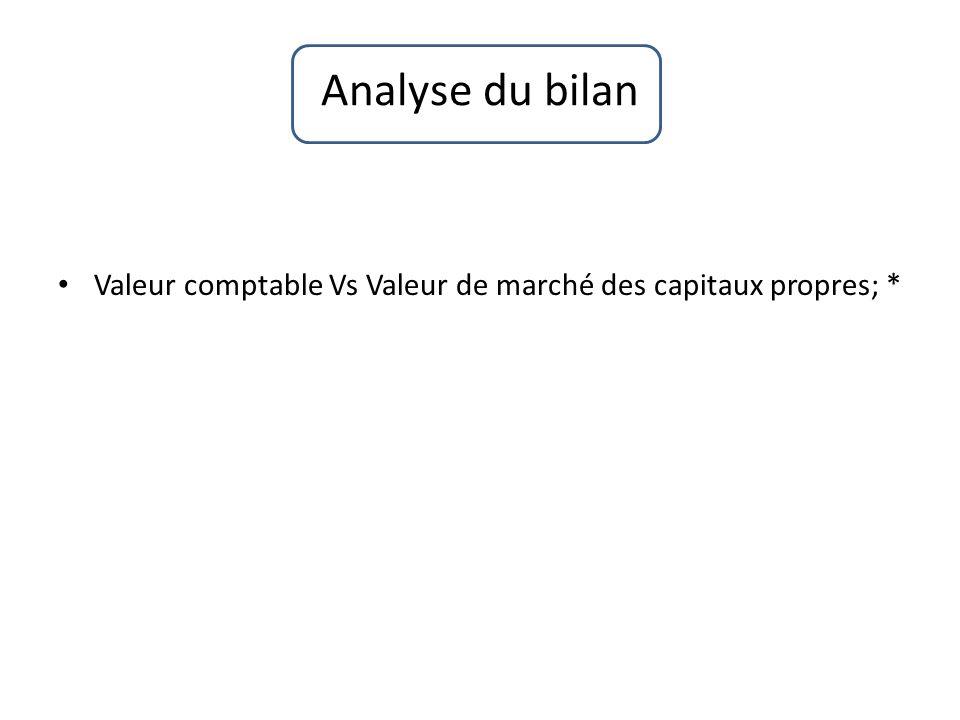 Analyse du bilan Valeur comptable Vs Valeur de marché des capitaux propres; *