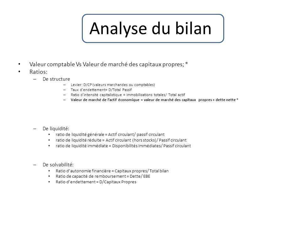 Analyse du bilan Valeur comptable Vs Valeur de marché des capitaux propres; * Ratios: – De structure – Levier: D/CP (valeurs marchandes ou comptables)