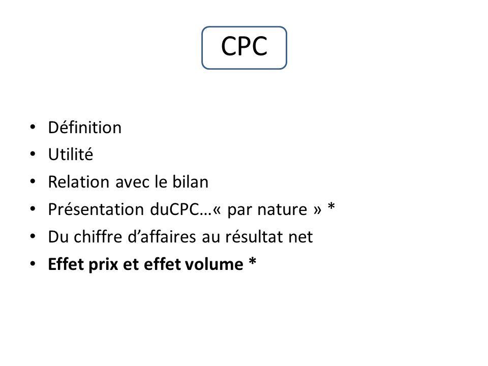 CPC Définition Utilité Relation avec le bilan Présentation duCPC…« par nature » * Du chiffre daffaires au résultat net Effet prix et effet volume *