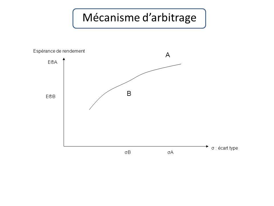 Mécanisme darbitrage σ : écart type Espérance de rendement A B σBσBσAσA E®B E®A