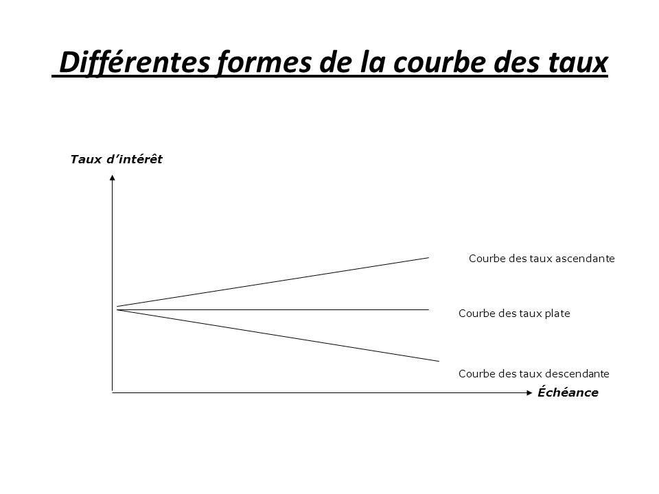 Différentes formes de la courbe des taux Taux dintérêt Courbe des taux ascendante Courbe des taux plate Courbe des taux descendante Échéance