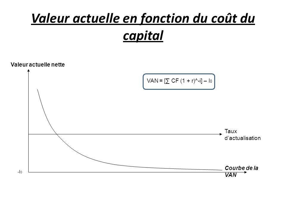 Valeur actuelle en fonction du coût du capital Valeur actuelle nette Taux dactualisation -I 0 Courbe de la VAN VAN = [ CF (1 + r)^-i] – I 0