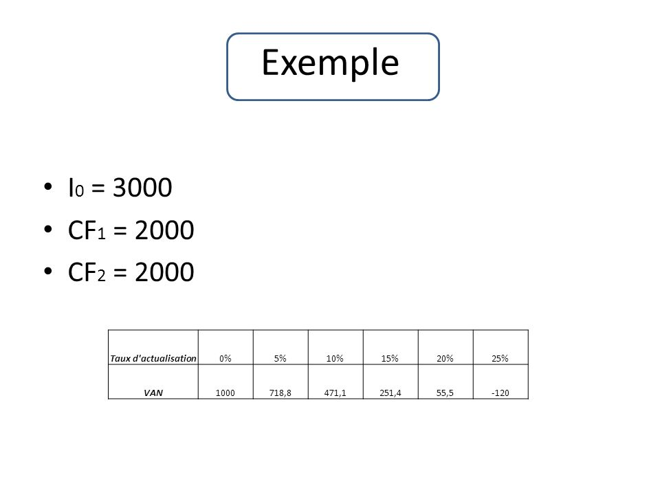 Exemple I 0 = 3000 CF 1 = 2000 CF 2 = 2000 Taux d'actualisation0%5%10%15%20%25% VAN1000718,8471,1251,455,5-120