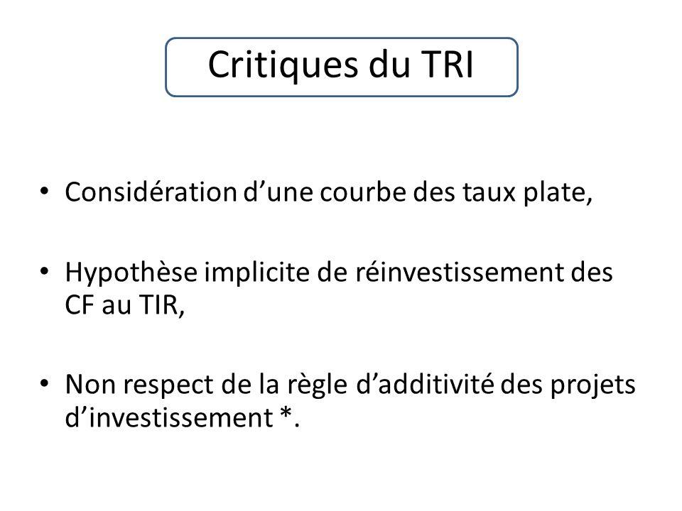 Critiques du TRI Considération dune courbe des taux plate, Hypothèse implicite de réinvestissement des CF au TIR, Non respect de la règle dadditivité