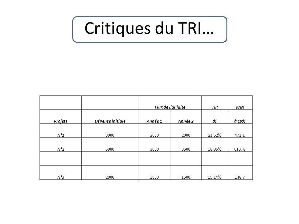 Critiques du TRI… Flux de liquiditéTIRVAN ProjetsDépense initialeAnnée 1Année 2%à 10% N°130002000 21,52%471,1 N°250003000350018,85%619, 8 N°3200010001
