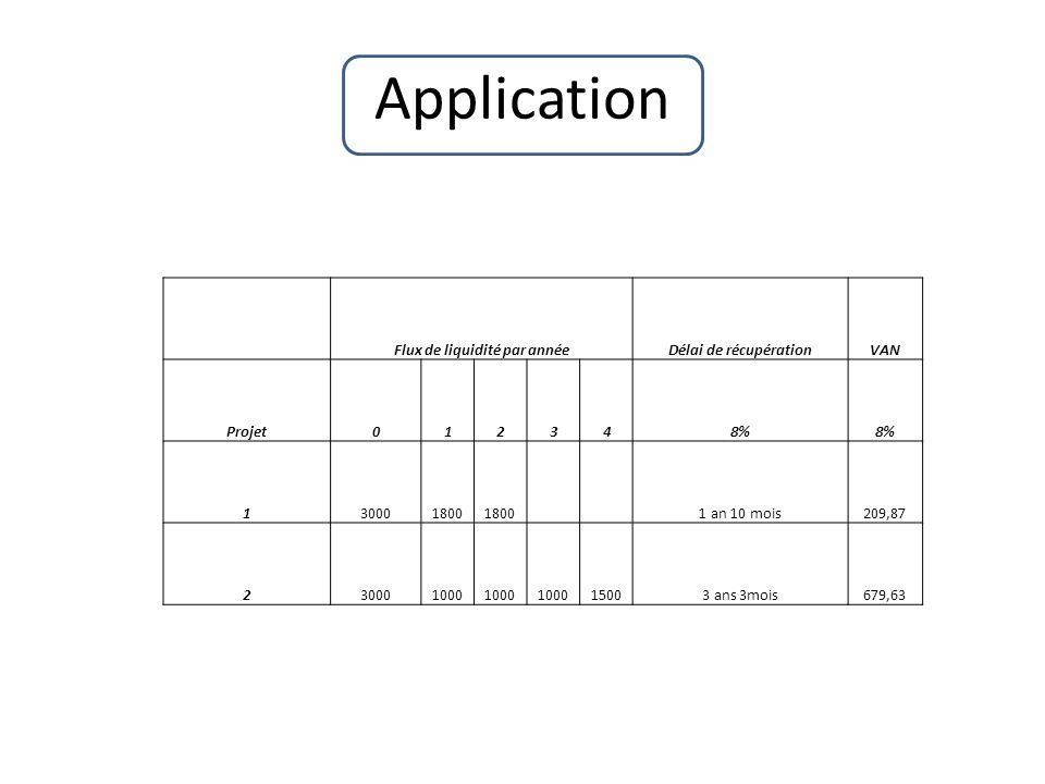 Application Flux de liquidité par annéeDélai de récupérationVAN Projet012348% 130001800 1 an 10 mois209,87 230001000 15003 ans 3mois679,63