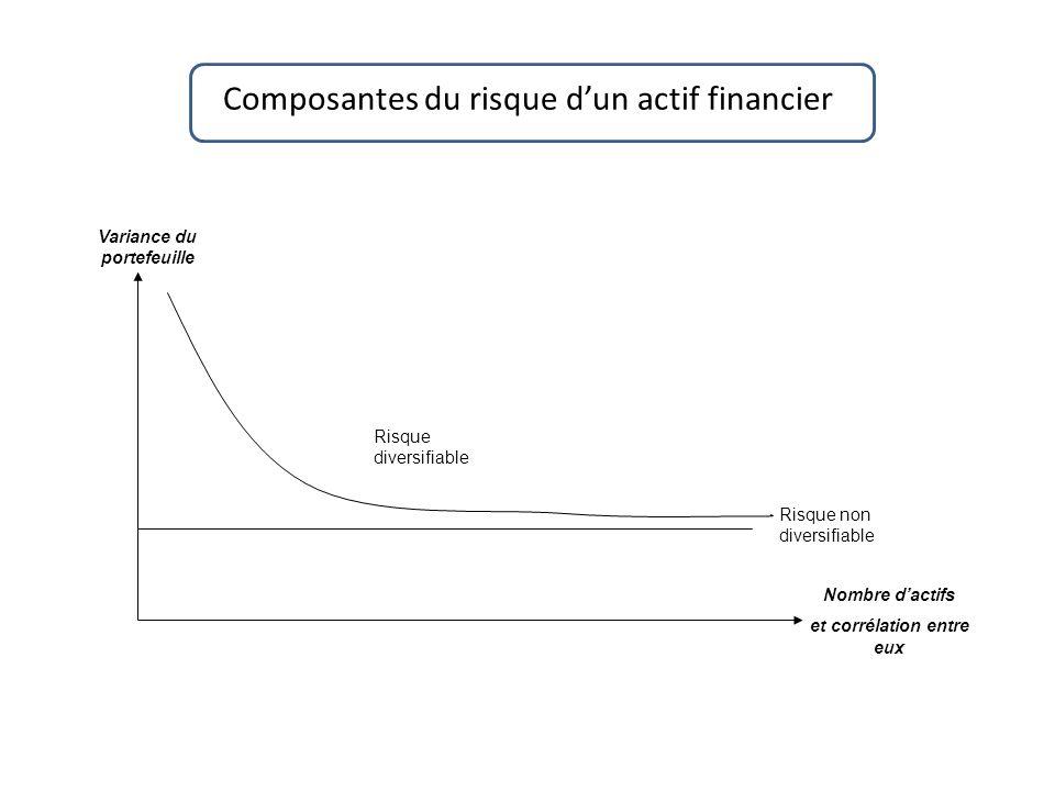 Composantes du risque dun actif financier Nombre dactifs et corrélation entre eux Variance du portefeuille Risque non diversifiable Risque diversifiab