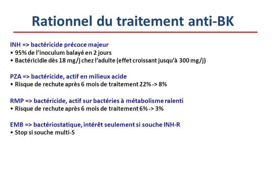 Rationnel du traitement anti-BK INH => bactéricide précoce majeur 95% de linoculum balayé en 2 jours Bactéricidie dès 18 mg/j chez ladulte (effet croissant jusquà 300 mg/j) PZA => bactéricide, actif en milieux acide Risque de rechute après 6 mois de traitement 22% -> 8% RMP => bactéricide, actif sur bactéries à métabolisme ralenti Risque de rechute après 6 mois de traitement 6% -> 3% EMB => bactériostatique, intérêt seulement si souche INH-R Stop si souche multi-S