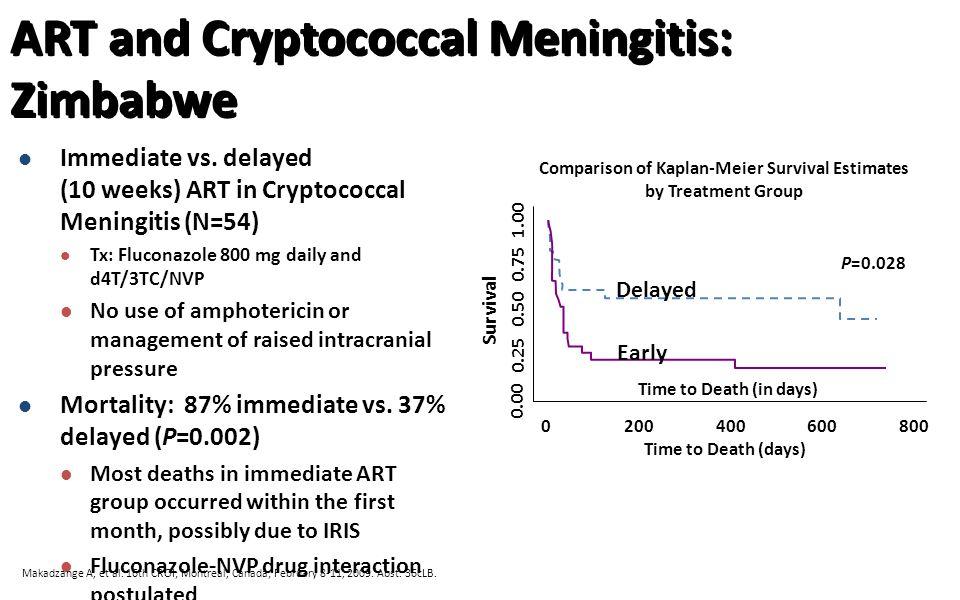 ART and Cryptococcal Meningitis: Zimbabwe Immediate vs.