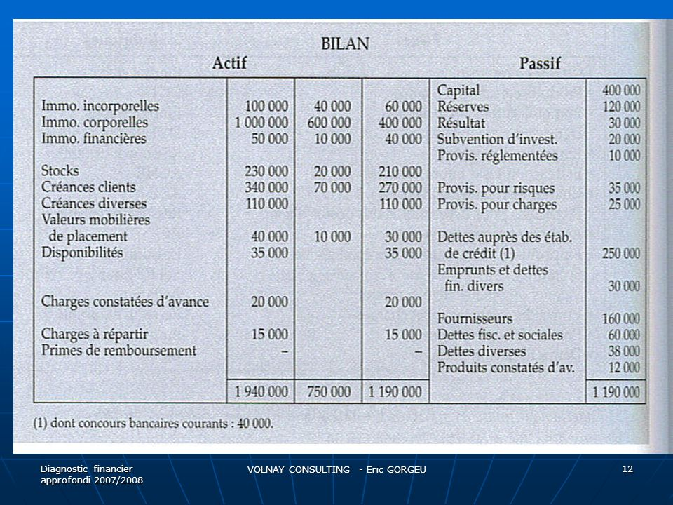 Diagnostic financier approfondi 2007/2008 VOLNAY CONSULTING - Eric GORGEU 12
