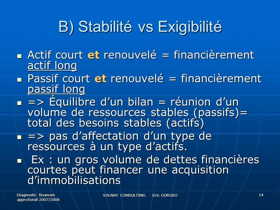 B) Stabilité vs Exigibilité Actif court et renouvelé = financièrement actif long Actif court et renouvelé = financièrement actif long Passif court et