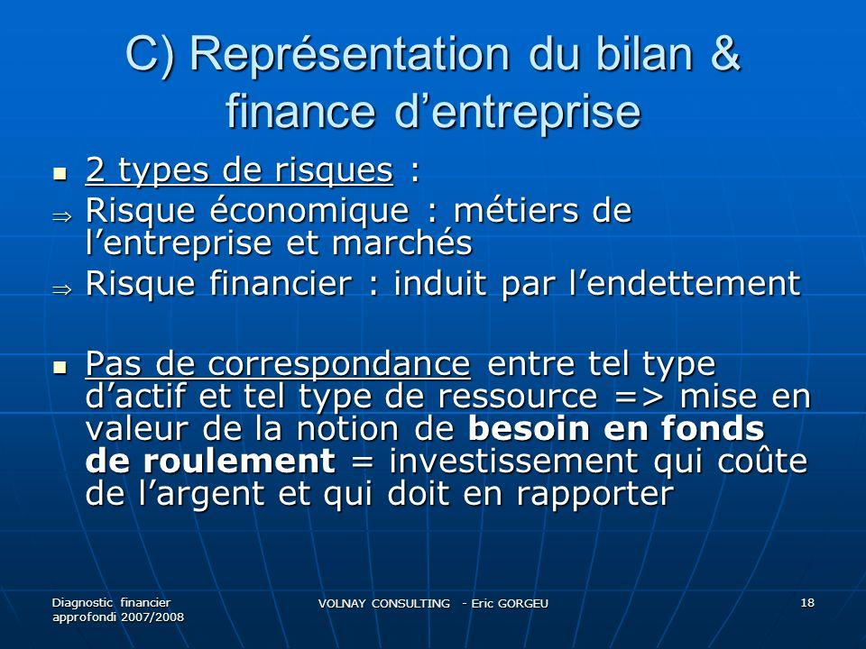 C) Représentation du bilan & finance dentreprise 2 types de risques : 2 types de risques : Risque économique : métiers de lentreprise et marchés Risqu