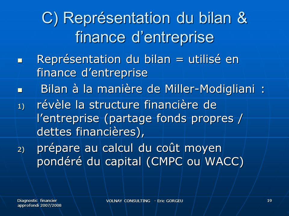 C) Représentation du bilan & finance dentreprise Représentation du bilan = utilisé en finance dentreprise Représentation du bilan = utilisé en finance
