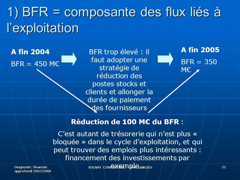 1) BFR = composante des flux liés à lexploitation Diagnostic financier approfondi 2007/2008 VOLNAY CONSULTING - Eric GORGEU 22 A fin 2004 BFR = 450 M